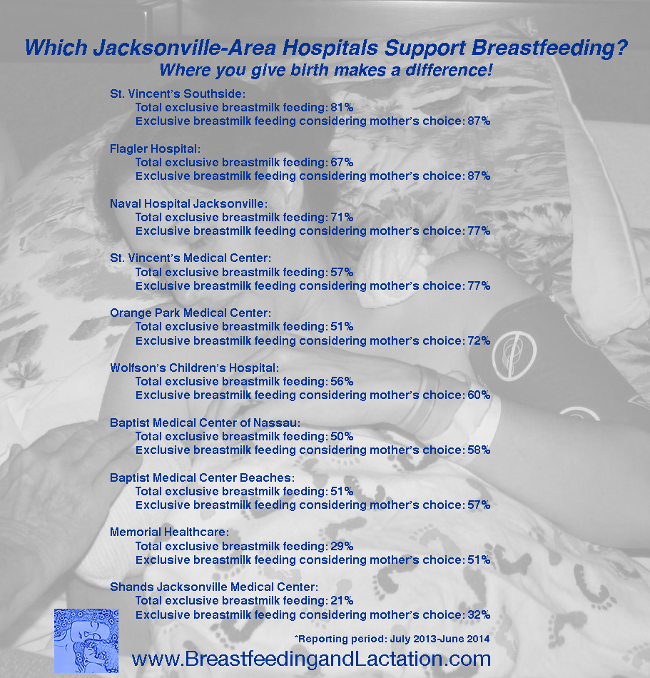 Breastfeeding Statistics for Jacksonville Area Hospitals